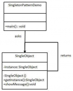 Class diagram to describe the simple singleton class