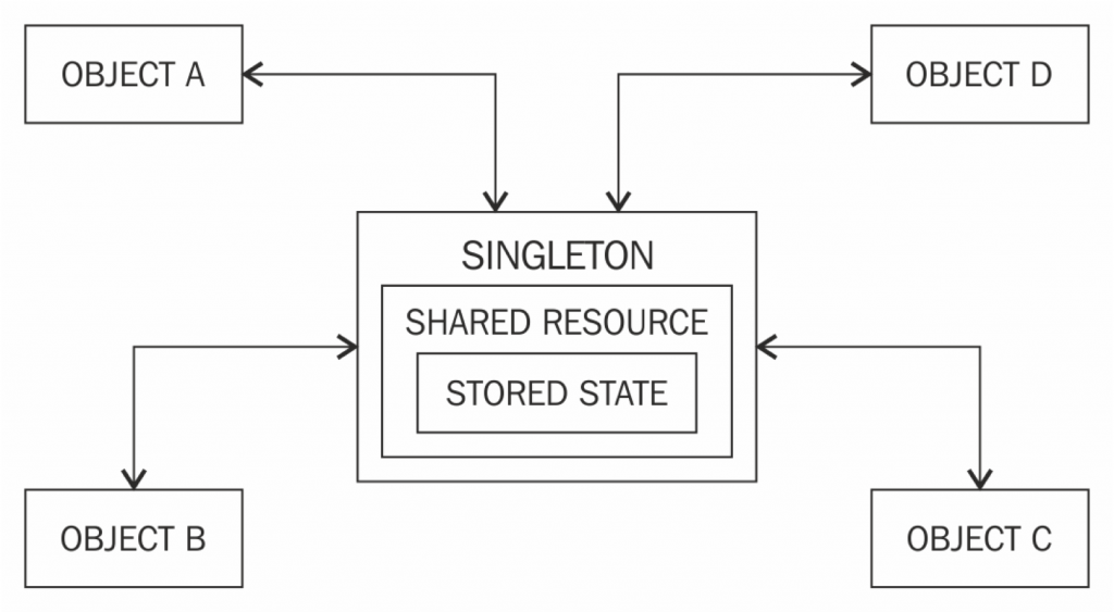 How Single shared resource is getting shared by multiple object