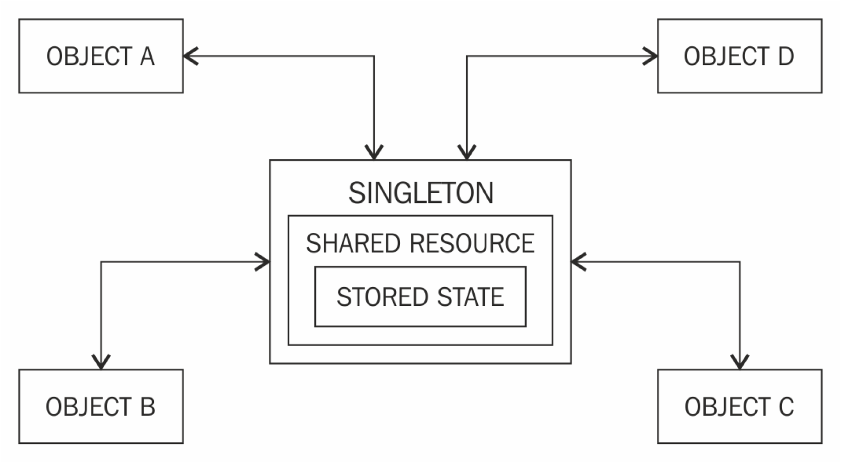 Singleton Design Pattern using Java - Android - Java ...