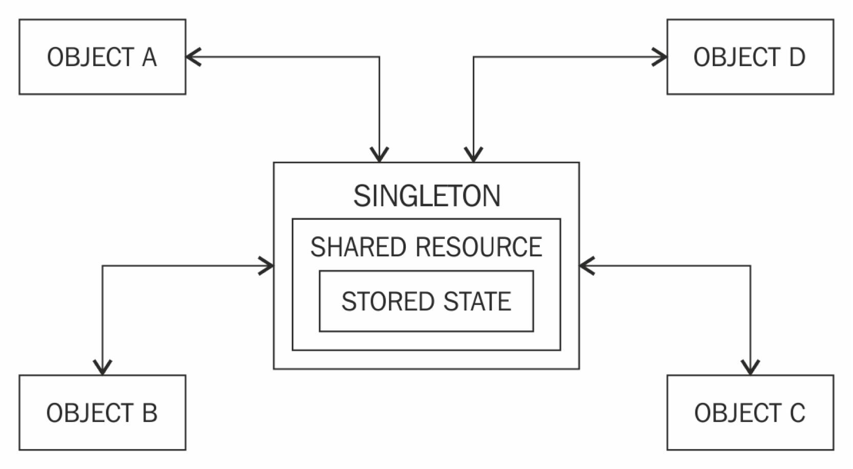 Singleton Design Pattern  using Java